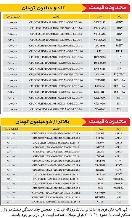 قیمت روز انواع نوت بوک و لپ تاپ ؛ شنبه 17/04/1391